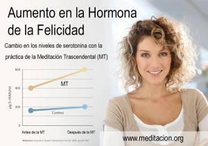 Aumento de la Hormona Felicidad MT